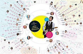 John Mayer's Six Degrees of Separation Chart From GQ