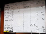 How does brewmaster Hillyard keep up with all those wheat beers, pale ales, and porters? Why, he uses a white board, of course!