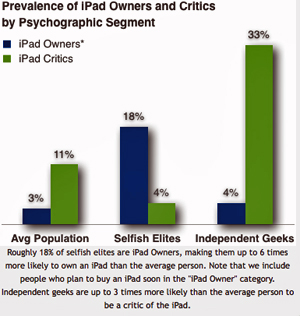 "iPad Owners Are ""Selfish Elites"""