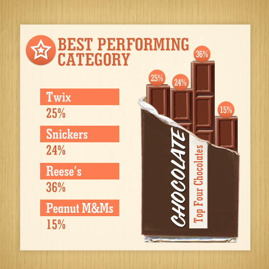 Chocolate: The Best Performing Category