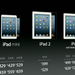 Pricing of the iPad Mini