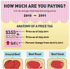 Infographic: How Much Are You Paying for Your Family's Food?