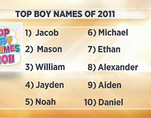 The Top Baby Names of 2011  with a Dark Horse at #2