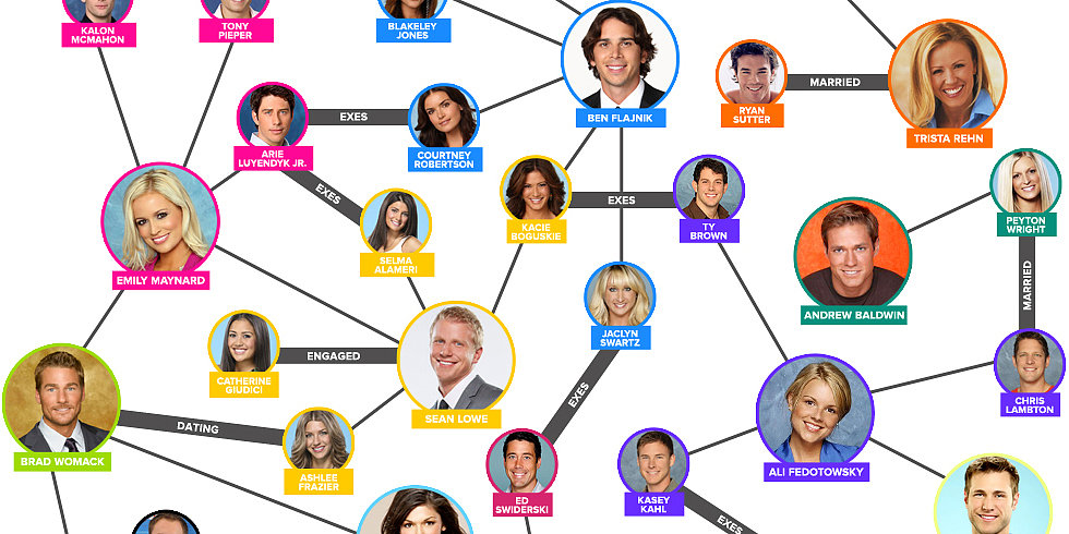 The Tangled Web of Bachelor Hookups
