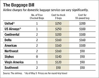 Airlines Increase Fees For Additional Baggage