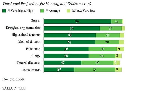 The Most and Least Honest Professions of 2008