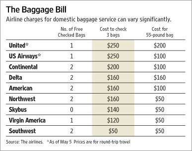 Airlines Think Two Bags Are Unreasonable