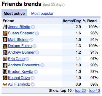 Google Reader's Friend Trends Feature